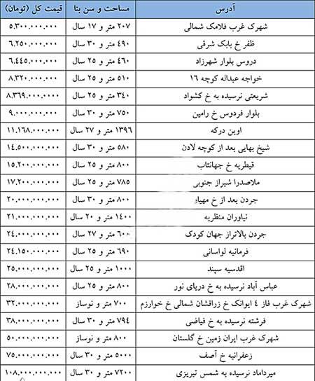 اخبار,اخبار اقتصادی,گرانترین خانههای تهران