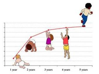رشد نوزاد,زمان رشد نوزاد,هورمون رشد نوزاد